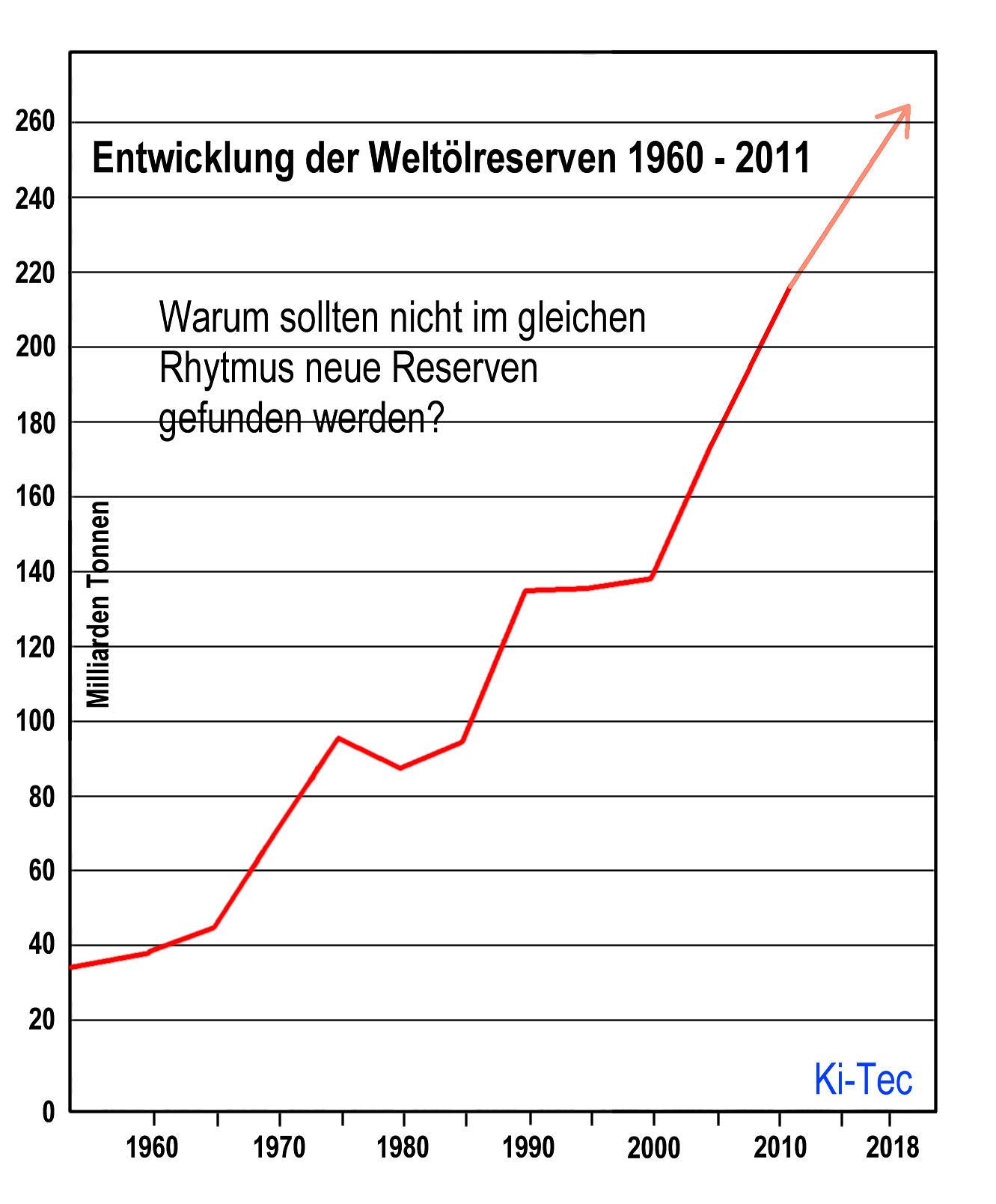 Entwicklung der Weltölreserven von 160 bis 2011 Killus-Technik.de